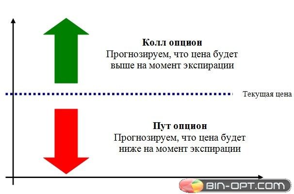 Call опцион best time of day for forex trading